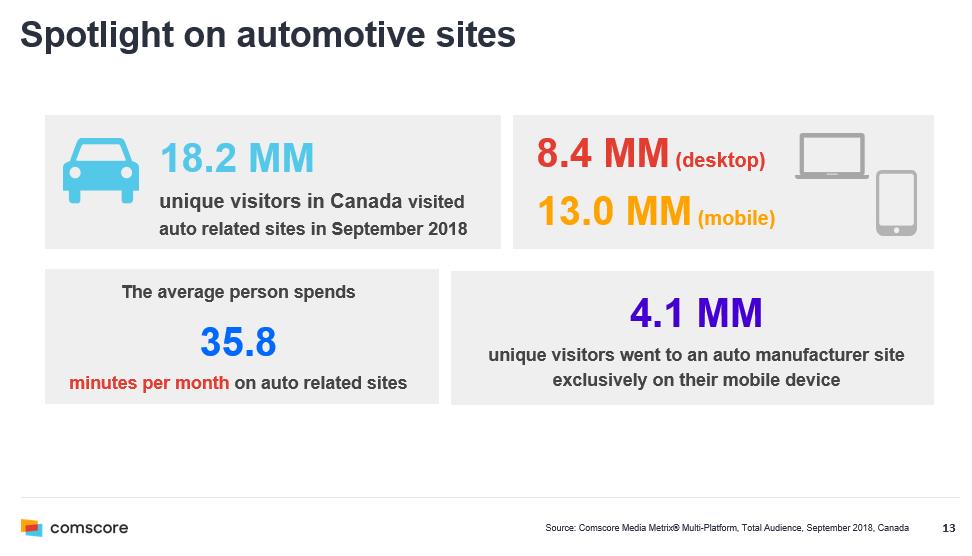 Spotlight on automative sites