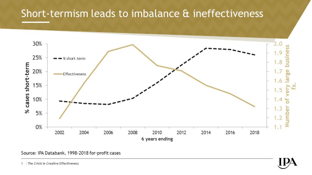 Short-termism leads to imbalance & ineffectiveness