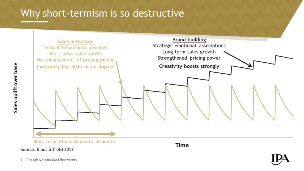 Why short-termism is so destructive