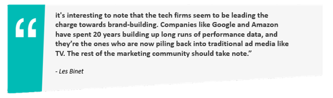 """""""It's interesting to note that the tech firms seem to be leading the charge towards brand-building. Companies like Google and Amazon have spent 20 years building up long runs of performance data, and they're the ones who are now piling back into traditional ad media like TV. The rest of the marketing community should take note."""" - Les Binet"""