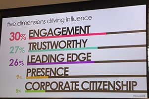 Dimensions Driving Influence: Engagement, Trustworthy, Leading Edge, Presence, Corporate Citizenship
