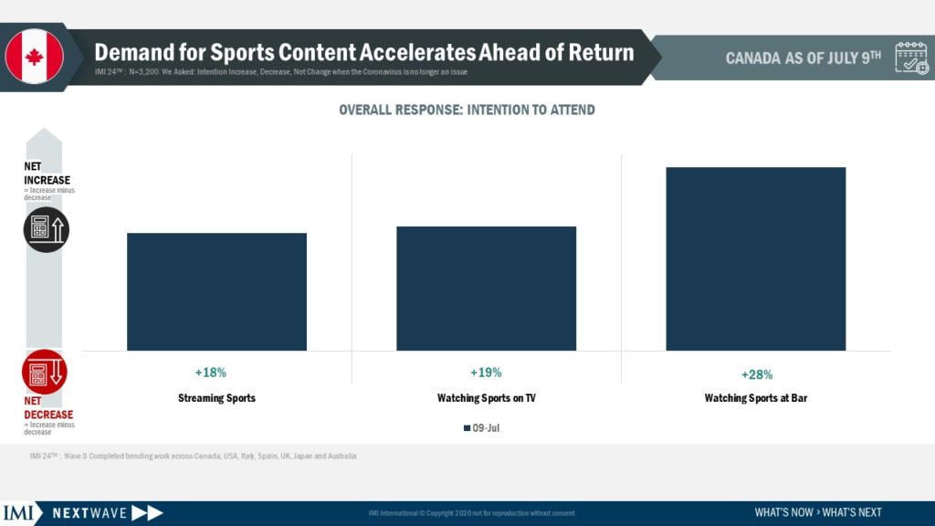 Demand for Sports Content Accelerates Ahead of Returns