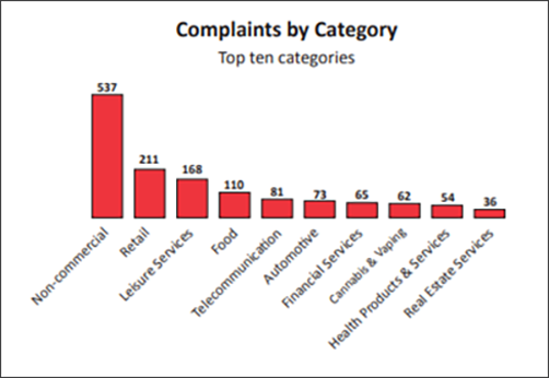 Complaints by Category (top ten): 1. Non-commercial - 537 complaints; 2. Retail - 211 complaints; Leisure Services - 168 complaints; 4. Food - 110 complaints, 5. Telecommunication - 81 complaints; 6. Automotive - 73 complaints; 7. Financial Services - 65 complaints; 8. Cannabis & Vaping - 62 complaints; 9. Health Products & Services - 54 complaints; 10. Real Estate Services - 36 complaints.