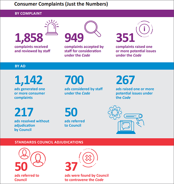 Consumer Complaints By The Numbers. By Complaint: 1,858 complaints received and reviewed by staff; 949 complaints accepted by staff for consideration under the Code; 351 complaints raised one or more potential issues under the Code. By Ad: 1,142 ads generated one or more onsumer complaints; 700 ads considered by staff under the Code; 267 ads raised one or more potential issues under the Code; 217 ads resolved without adjudication by Council; 50 ads referred to Council. Standards Council Adjudications: 50 ads referred to Council; 37 ads were found by Council to contravene the Code.