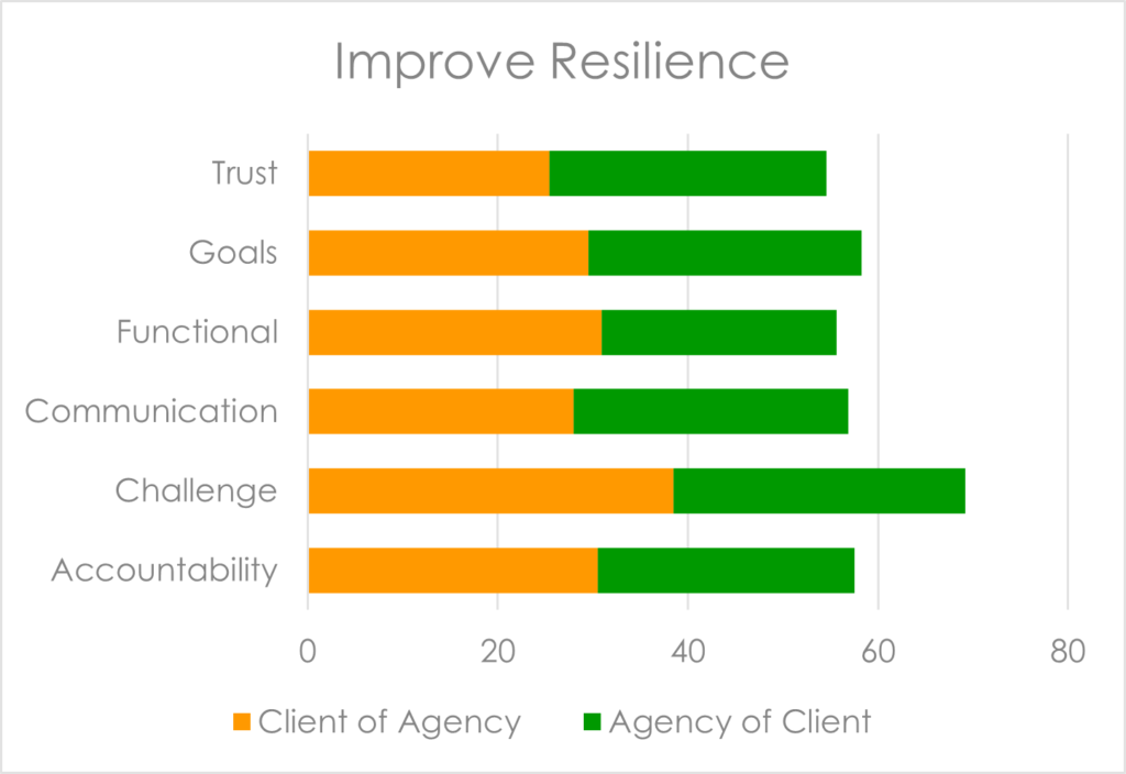 This chart shows the gap between the most and least resilient clients (orange) and agencies (green) relative to our key behavioural clusters. The length of each bar represents the potential for action planning to improve resilience in the future.