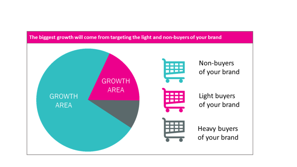 The biggest growth will come from targeting the light and non-buyers of your brand. Roughly 70% of growth will come from non-buyers of your brand, roughly 20% will come from light buyers, and only about 10% of growth comes from heavy buyers of your brand.