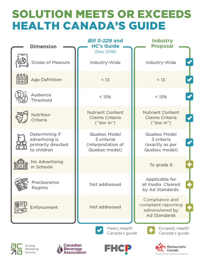 Solution Meets or Exceeds Health Canada's Guide - Comparison Chart
