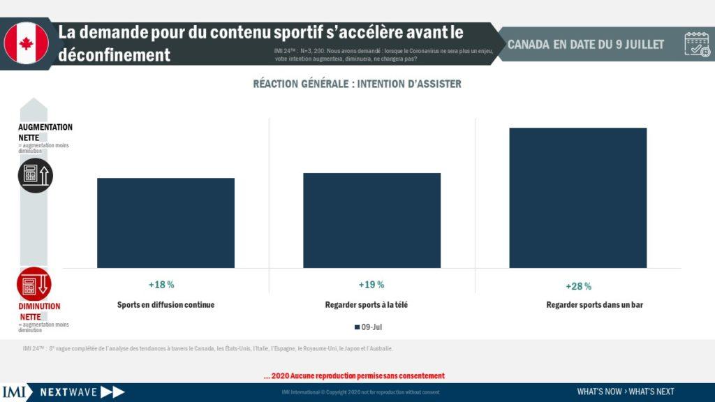 La demande pour du contenu sportif s'accélère avant le déconfinement