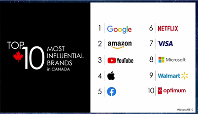 Les marques les plus influentes au Canada : 1 – Google, 2 – Amazon, 3 – YouTube, 4 – Apple, 5 – Facebook, 6 – Netflix, 7 – Visa, 8 – Microsoft, 9 – Walmart, 10 - PC Optimum